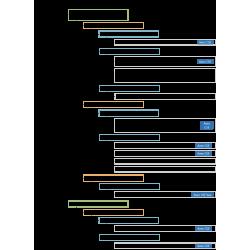 Organigrammes de sélection des réactifs LAL et SLP