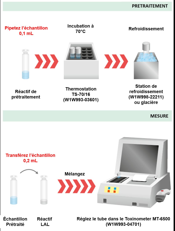 Contrôle LAL pour le β-Glucan Test